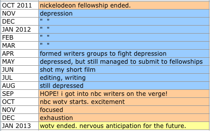 nickelodeon writing fellowship In which zac takes a short and unexpected detour from his game and novel projects in writing the nickelodeon writing fellowship is a one-year, salaried program that picks a handful of writers out of the thousands of applicants these writers work with industry professionals to.